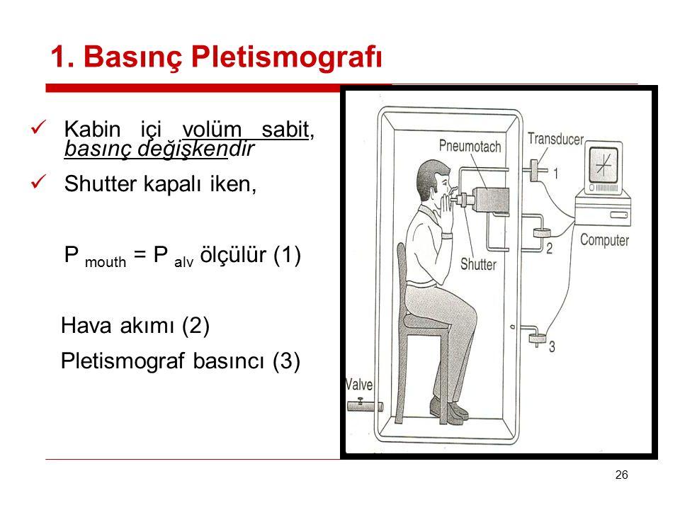 26 1. Basınç Pletismografı Kabin içi volüm sabit, basınç değişkendir Shutter kapalı iken, P mouth = P alv ölçülür (1) Hava akımı (2) Pletismograf bası