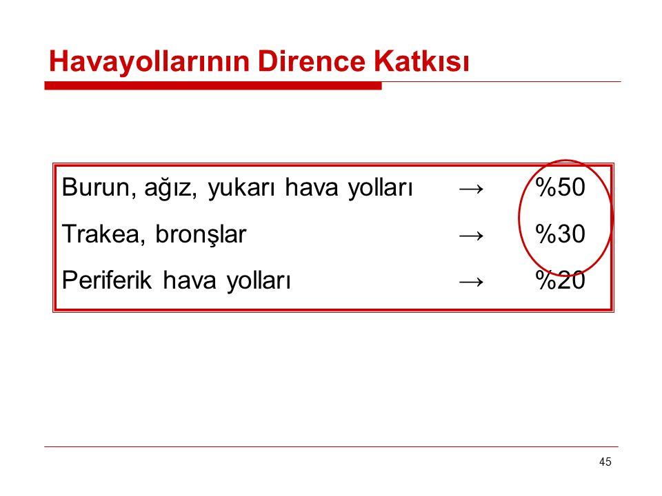45 Havayollarının Dirence Katkısı Burun, ağız, yukarı hava yolları→ %50 Trakea, bronşlar→ %30 Periferik hava yolları→ %20