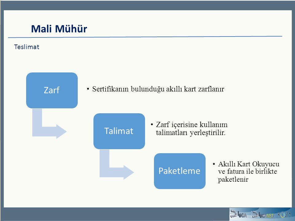 Mali Mühür Teslimat Zarf Sertifikanın bulunduğu akıllı kart zarflanır Talimat Zarf içerisine kullanım talimatları yerleştirilir.