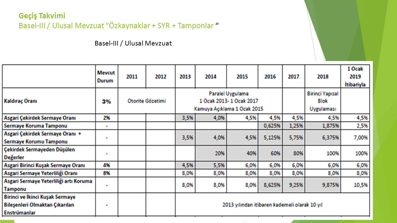 Geçiş Takvimi Basel-III / Ulusal Mevzuat Özkaynaklar + SYR + Tamponlar Basel-III / Ulusal Mevzuat