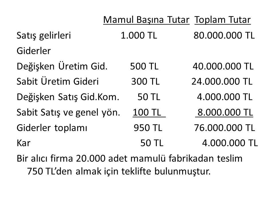Mamul Başına Tutar Toplam Tutar Satış gelirleri 1.000 TL 80.000.000 TL Giderler Değişken Üretim Gid. 500 TL 40.000.000 TL Sabit Üretim Gideri 300 TL 2