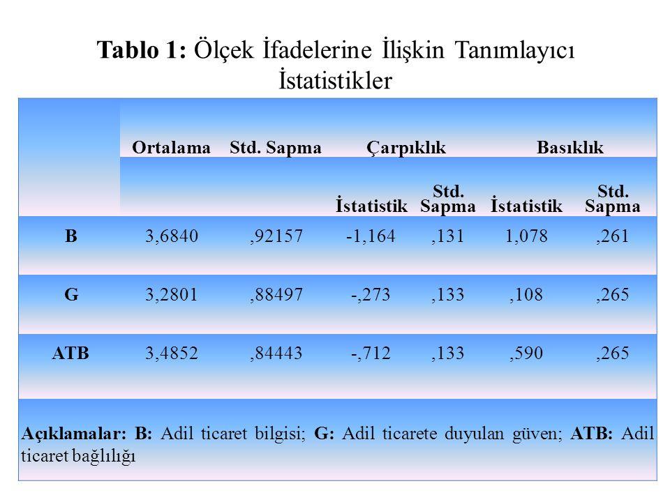 Tablo 1: Ölçek İfadelerine İlişkin Tanımlayıcı İstatistikler OrtalamaStd. SapmaÇarpıklıkBasıklık İstatistik Std. Sapmaİstatistik Std. Sapma B3,6840,92