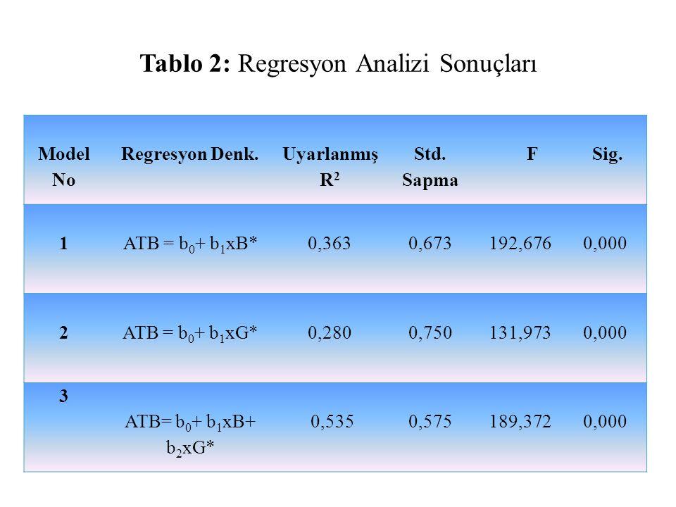 Tablo 2: Regresyon Analizi Sonuçları Model No Regresyon Denk. Uyarlanmış R 2 Std. Sapma F Sig. 1ATB = b 0 + b 1 xB* 0,3630,673192,6760,000 2ATB = b 0