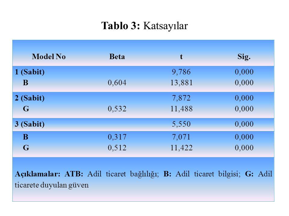 Tablo 3: Katsayılar Model No BetatSig. 1 (Sabit) B 0,604 9,786 13,881 0,000 2 (Sabit) G 0,532 7,872 11,488 0,000 3 (Sabit) 5,5500,000 B G 0,317 0,512