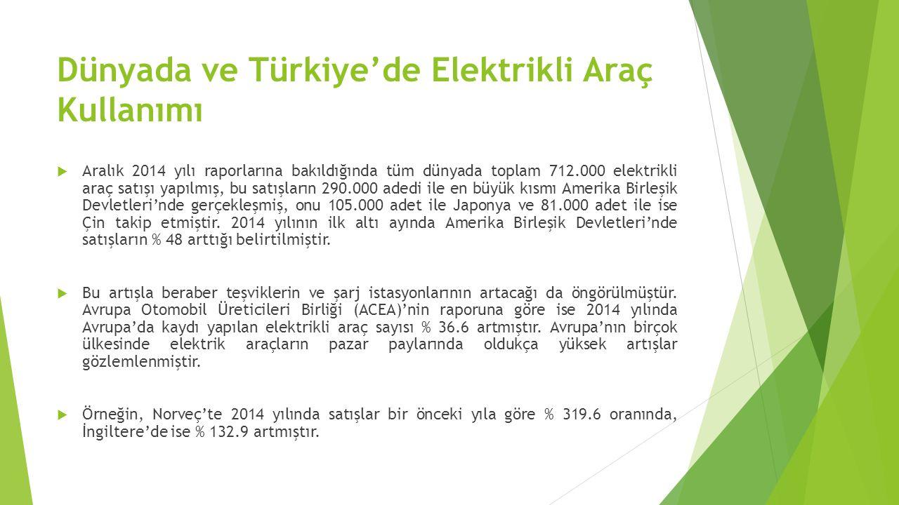 Türkiye'de Elektrikli Araç Kullanımı  Türkiye henüz elektrikli araç konusunda dünyanın ilk 10 ülkesi arasında yer almamaktadır.