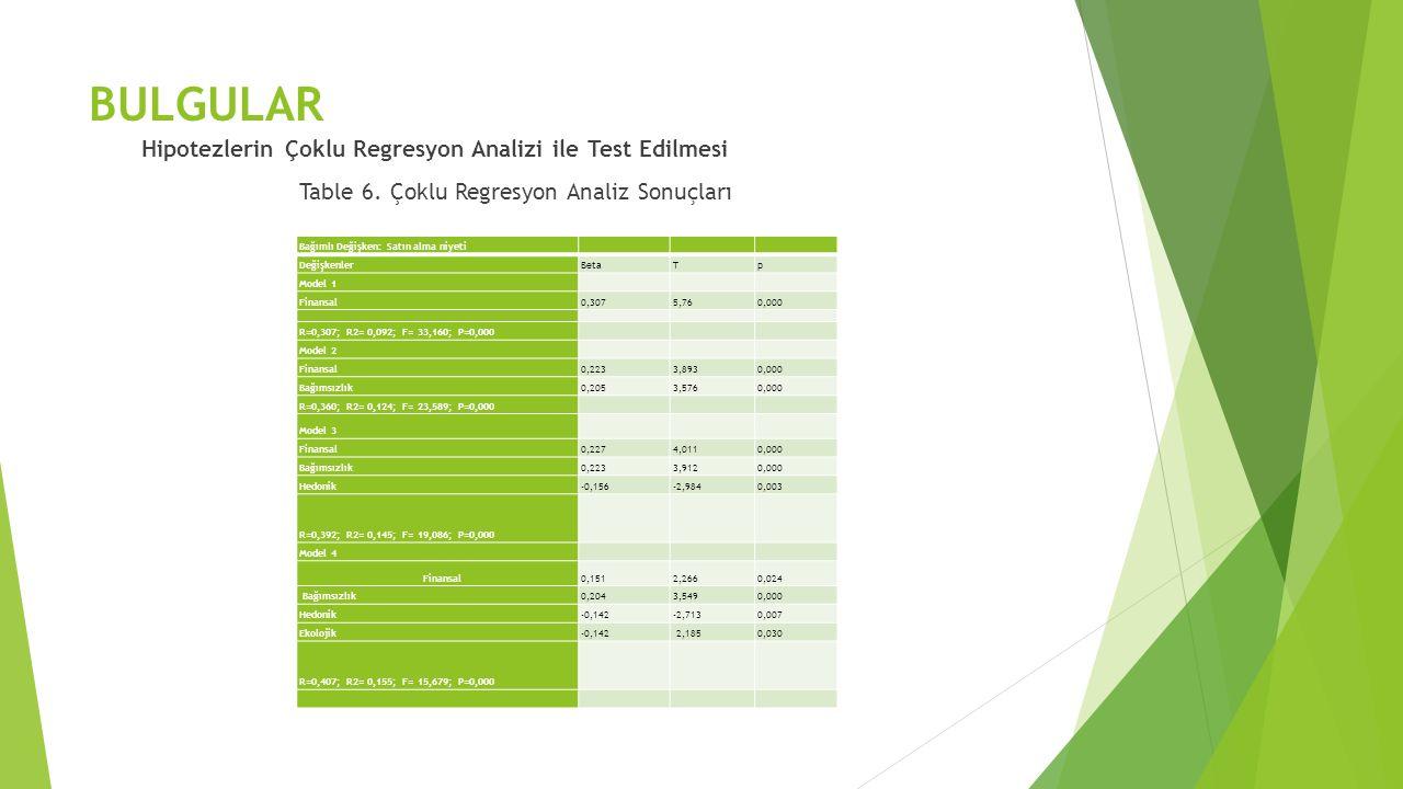 BULGULAR Hipotezlerin Çoklu Regresyon Analizi ile Test Edilmesi Table 6.