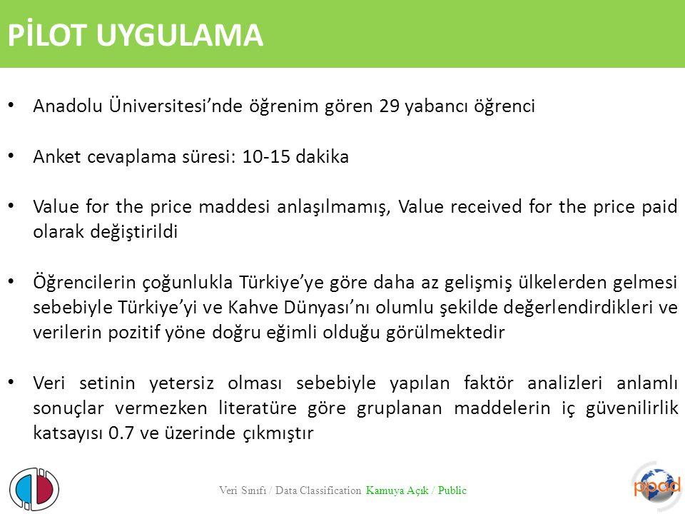 PİLOT UYGULAMA Veri Sınıfı / Data Classification Kamuya Açık / Public Anadolu Üniversitesi'nde öğrenim gören 29 yabancı öğrenci Anket cevaplama süresi