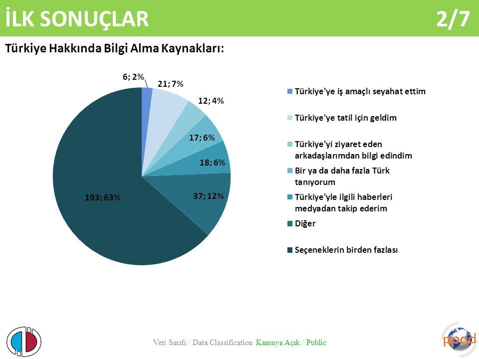 İLK SONUÇLAR 2/7 Veri Sınıfı / Data Classification Kamuya Açık / Public Türkiye Hakkında Bilgi Alma Kaynakları: