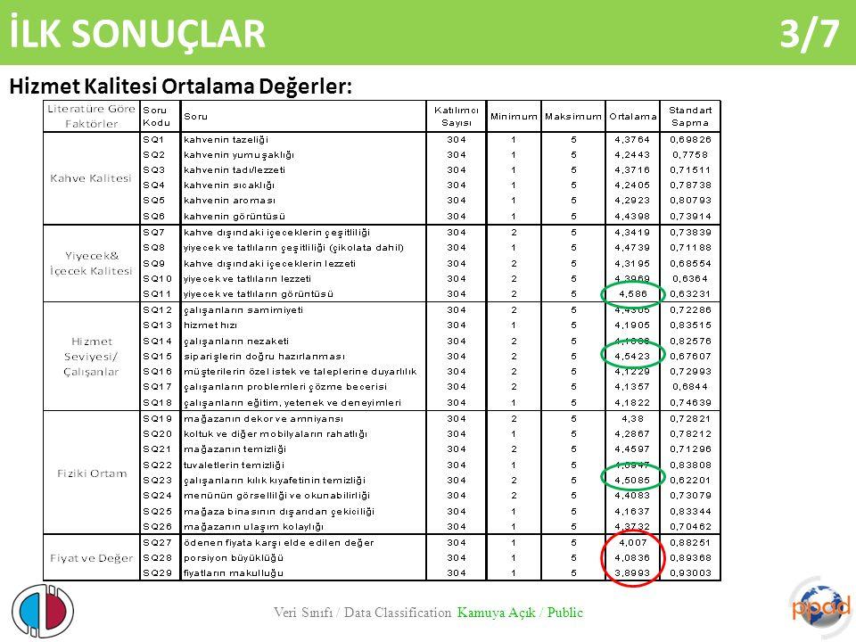 İLK SONUÇLAR 3/7 Veri Sınıfı / Data Classification Kamuya Açık / Public Hizmet Kalitesi Ortalama Değerler: