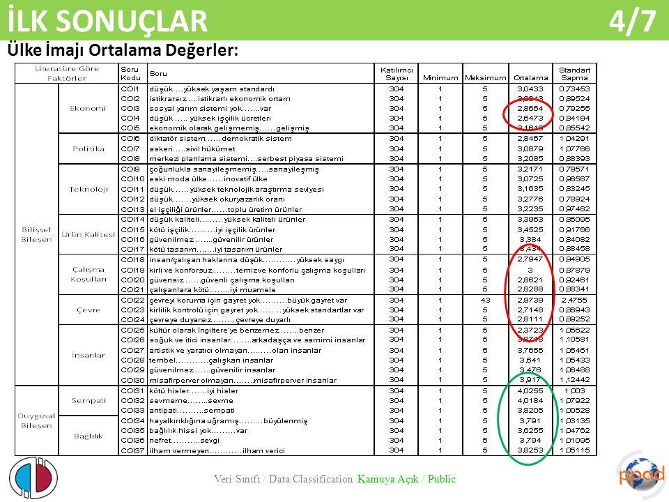 İLK SONUÇLAR 4/7 Veri Sınıfı / Data Classification Kamuya Açık / Public Ülke İmajı Ortalama Değerler: