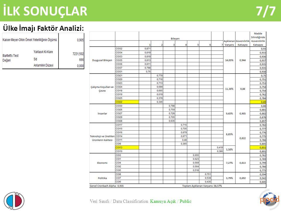 İLK SONUÇLAR 7/7 Veri Sınıfı / Data Classification Kamuya Açık / Public Ülke İmajı Faktör Analizi: