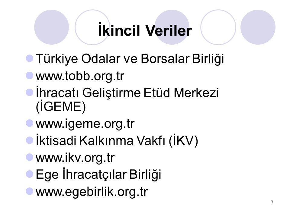9 İkincil Veriler Türkiye Odalar ve Borsalar Birliği www.tobb.org.tr İhracatı Geliştirme Etüd Merkezi (İGEME) www.igeme.org.tr İktisadi Kalkınma Vakfı