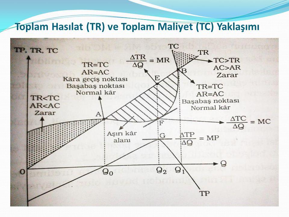 Toplam Hasılat (TR) ve Toplam Maliyet (TC) Yaklaşımı