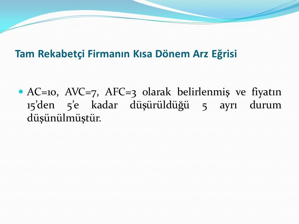 Tam Rekabetçi Firmanın Kısa Dönem Arz Eğrisi AC=10, AVC=7, AFC=3 olarak belirlenmiş ve fiyatın 15'den 5'e kadar düşürüldüğü 5 ayrı durum düşünülmüştür
