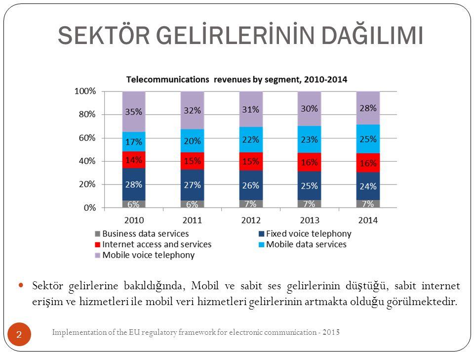Sektör gelirlerine bakıldı ğ ında, Mobil ve sabit ses gelirlerinin dü ş tü ğ ü, sabit internet eri ş im ve hizmetleri ile mobil veri hizmetleri gelirlerinin artmakta oldu ğ u görülmektedir.