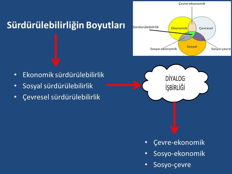 Sürdürülebilirliğin Boyutları Ekonomik sürdürülebilirlik Sosyal sürdürülebilirlik Çevresel sürdürülebilirlik Çevre-ekonomik Sosyo-ekonomik Sosyo-çevre