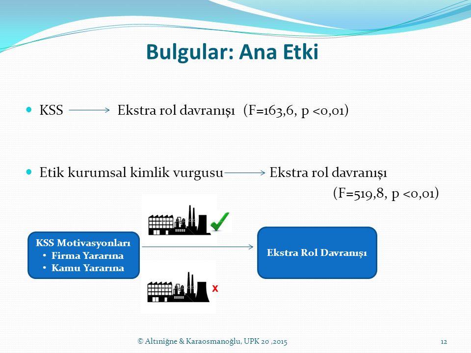 Bulgular: Ana Etki 12 KSS Ekstra rol davranışı (F=163,6, p <0,01) Etik kurumsal kimlik vurgusu Ekstra rol davranışı (F=519,8, p <0,01) © Altıniğne & K