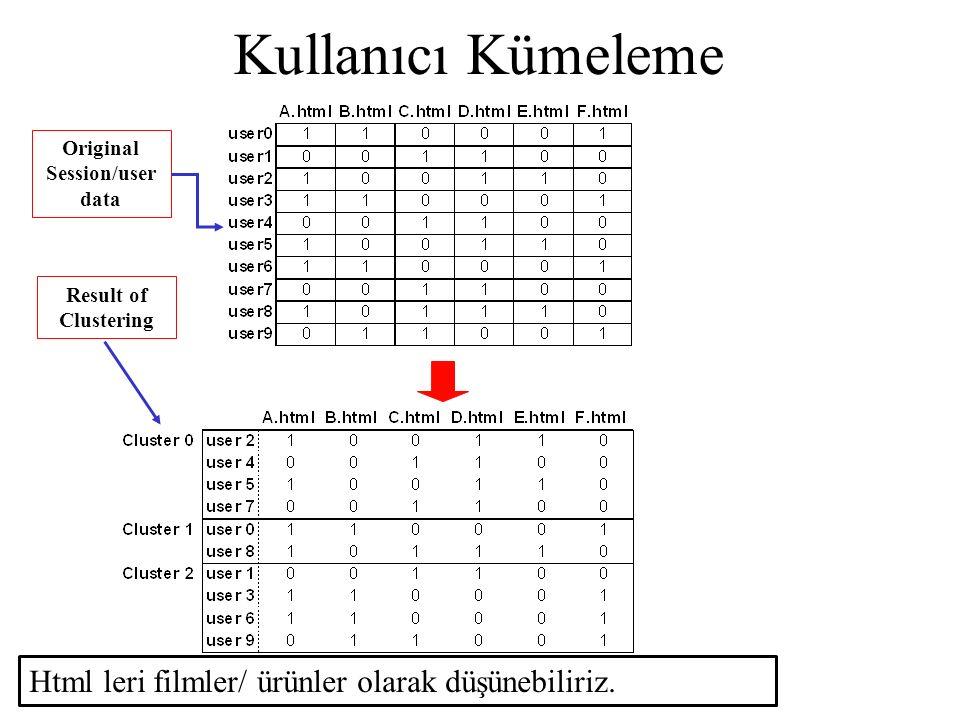 Kullanıcı Kümeleme Original Session/user data Result of Clustering Html leri filmler/ ürünler olarak düşünebiliriz.