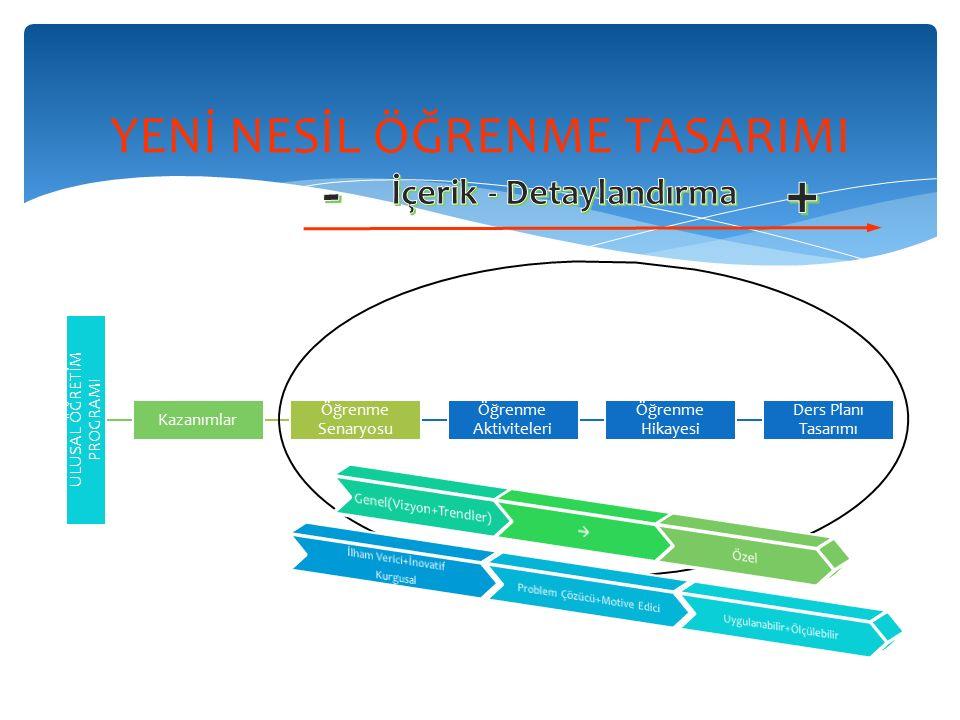 ÖĞRENME SENARYOSU TASARIMI Öğrenme Senaryosu, öğrenme tasarımının «TEMA»sı olarak düşünülmelidir.