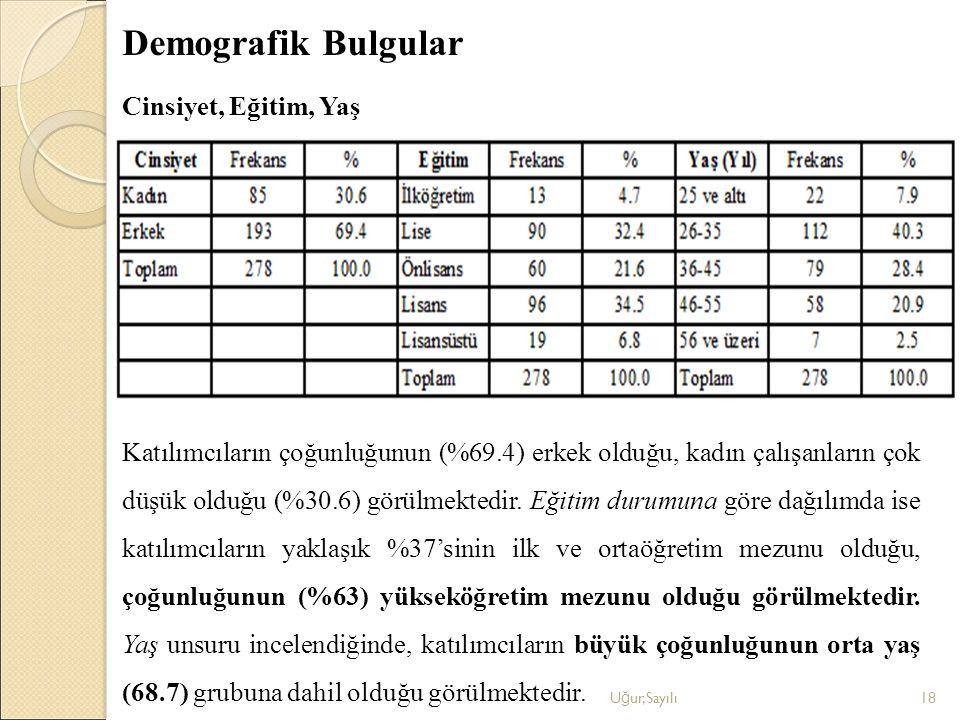 Demografik Bulgular Cinsiyet, Eğitim, Yaş U ğ ur,Sayılı18 Katılımcıların çoğunluğunun (%69.4) erkek olduğu, kadın çalışanların çok düşük olduğu (%30.6
