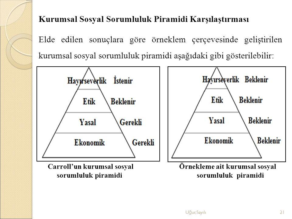 Kurumsal Sosyal Sorumluluk Piramidi Karşılaştırması Elde edilen sonuçlara göre örneklem çerçevesinde geliştirilen kurumsal sosyal sorumluluk piramidi