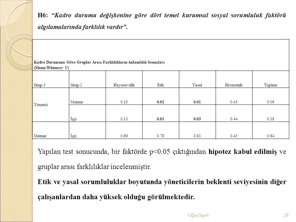 """H6: """"Kadro durumu değişkenine göre dört temel kurumsal sosyal sorumluluk faktörü algılamalarında farklılık vardır"""". U ğ ur,Sayılı29 Kadro Durumuna Gör"""