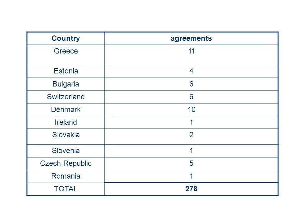 Countryagreements Greece11 Estonia4 Bulgaria6 Switzerland6 Denmark10 Ireland1 Slovakia2 Slovenia1 Czech Republic5 Romania1 TOTAL278