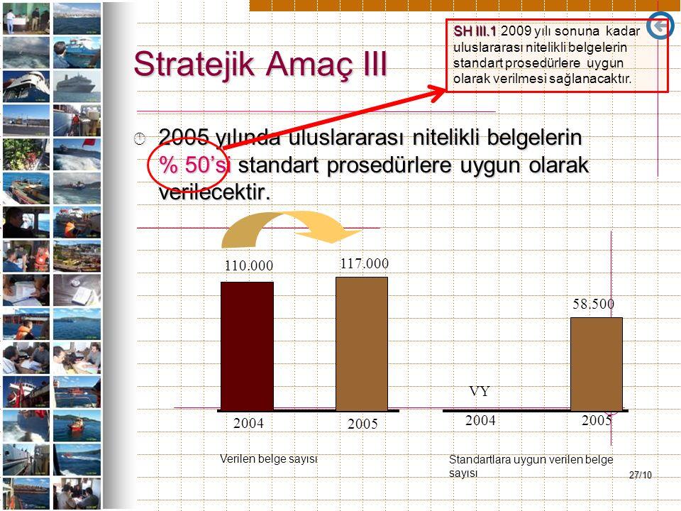 27/10 Stratejik Amaç III Â 2005 yılında uluslararası nitelikli belgelerin % 50'si standart prosedürlere uygun olarak verilecektir. VY 2004 2005 200420