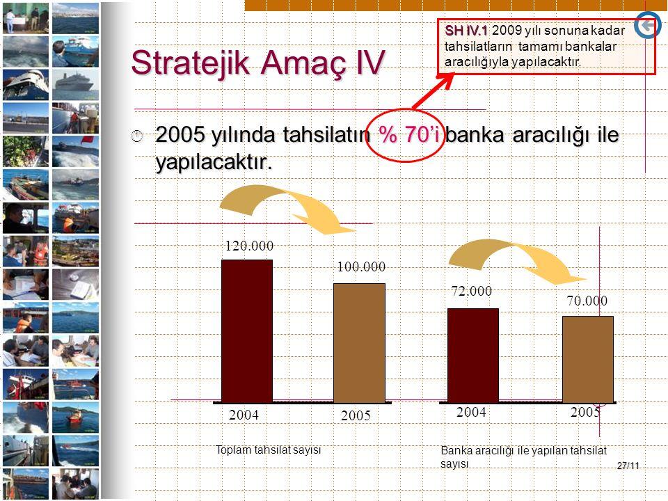 27/11 Stratejik Amaç IV Â 2005 yılında tahsilatın % 70'i banka aracılığı ile yapılacaktır. 2004 2005 20042005 120.000 100.000 70.000 72.000 Toplam tah