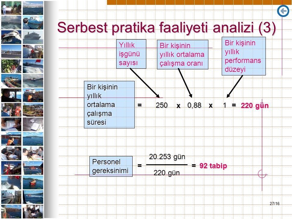 27/16 Serbest pratika faaliyeti analizi (3) 20.253 gün 220 gün Bir kişinin yıllık ortalama çalışma süresi = 2500,88 1 x x = 220 gün Personelgereksinim