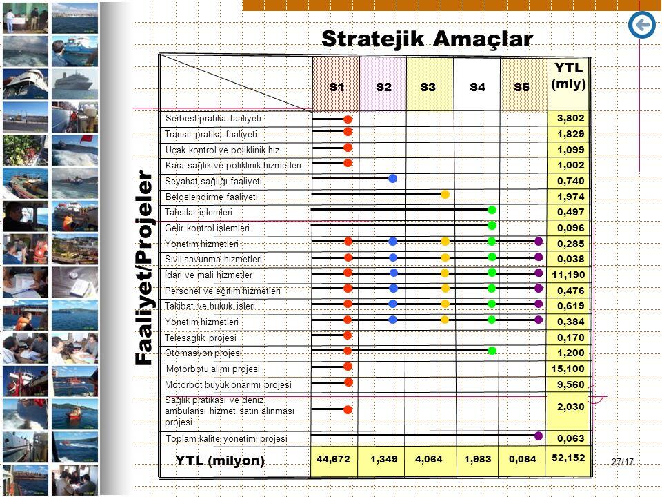 27/17 YTL (mly) YTL (milyon) 52,152 S1S2S3S4 S5 Serbest pratika faaliyeti Transit pratika faaliyeti Uçak kontrol ve poliklinik hiz.