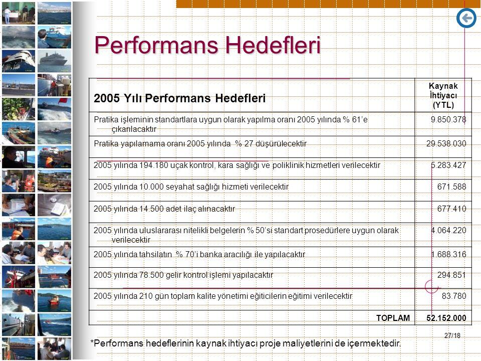 27/18 Performans Hedefleri 2005 Yılı Performans Hedefleri Kaynak İhtiyacı (YTL) Pratika işleminin standartlara uygun olarak yapılma oranı 2005 yılında % 61'e çıkarılacaktır 9.850.378 Pratika yapılamama oranı 2005 yılında % 27 düşürülecektir29.538.030 2005 yılında 194.180 uçak kontrol, kara sağlığı ve poliklinik hizmetleri verilecektir5.283.427 2005 yılında 10.000 seyahat sağlığı hizmeti verilecektir671.588 2005 yılında 14.500 adet ilaç alınacaktır677.410 2005 yılında uluslararası nitelikli belgelerin % 50'si standart prosedürlere uygun olarak verilecektir 4.064.220 2005 yılında tahsilatın % 70'i banka aracılığı ile yapılacaktır1.688.316 2005 yılında 78.500 gelir kontrol işlemi yapılacaktır294.851 2005 yılında 210 gün toplam kalite yönetimi eğiticilerin eğitimi verilecektir83.780 TOPLAM52.152.000 *Performans hedeflerinin kaynak ihtiyacı proje maliyetlerini de içermektedir.