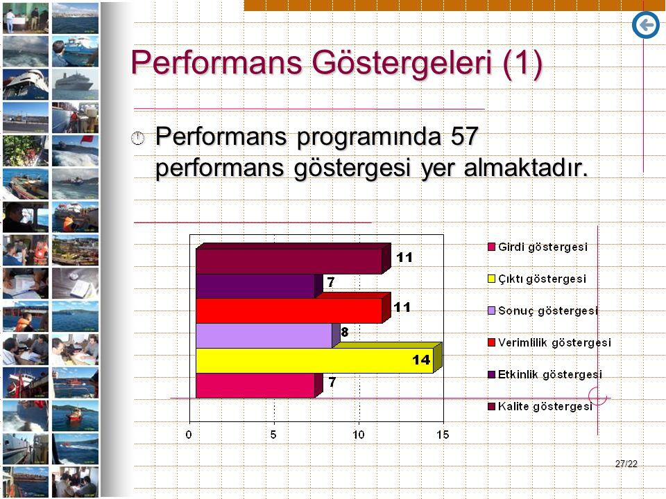 27/22 Performans Göstergeleri (1) Â Performans programında 57 performans göstergesi yer almaktadır.