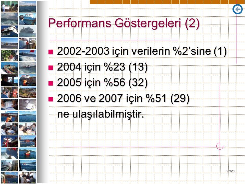 27/23 Performans Göstergeleri (2) 2002-2003 için verilerin %2'sine (1) 2002-2003 için verilerin %2'sine (1) 2004 için %23 (13) 2004 için %23 (13) 2005 için %56 (32) 2005 için %56 (32) 2006 ve 2007 için %51 (29) 2006 ve 2007 için %51 (29) ne ulaşılabilmiştir.