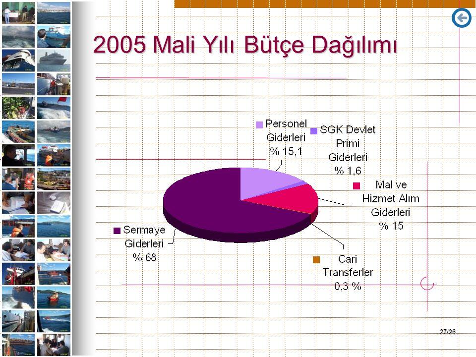 27/26 2005 Mali Yılı Bütçe Dağılımı