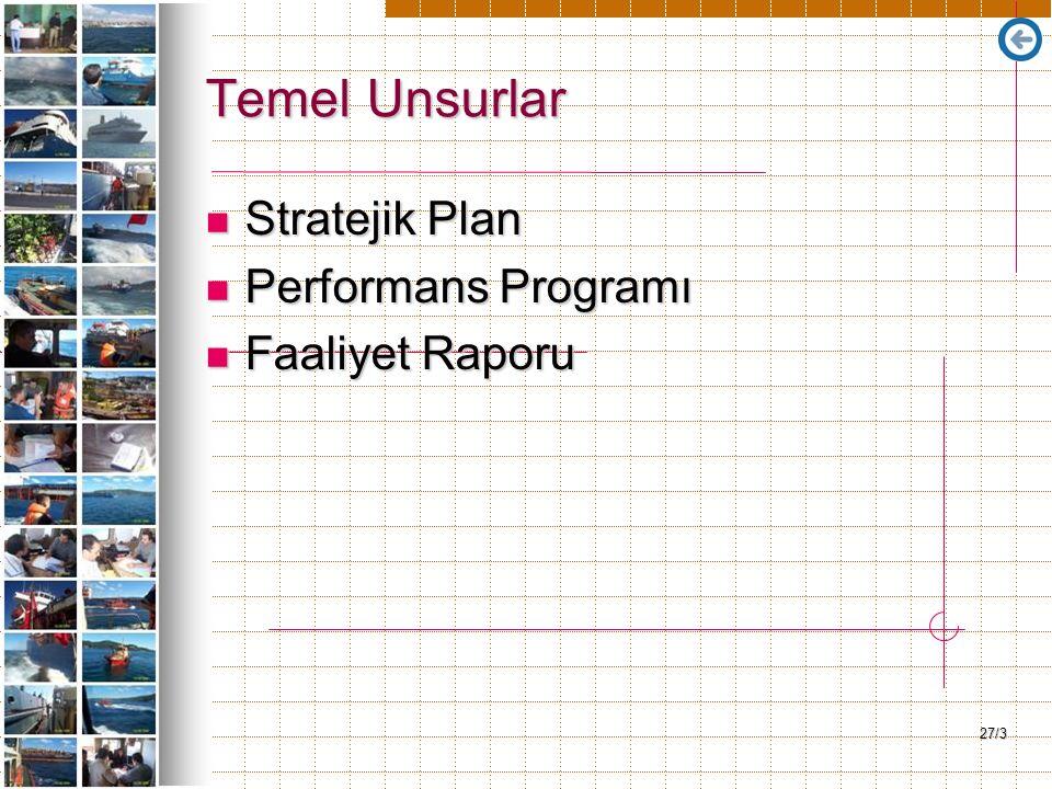 27/3 Temel Unsurlar Stratejik Plan Stratejik Plan Performans Programı Performans Programı Faaliyet Raporu Faaliyet Raporu