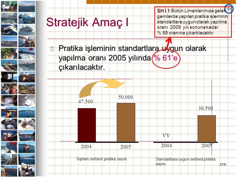 27/8 Stratejik Amaç I Â Pratika işleminin standartlara uygun olarak yapılma oranı 2005 yılında % 61'e çıkarılacaktır. 47.500 50.000 VY 30.500 2004 200