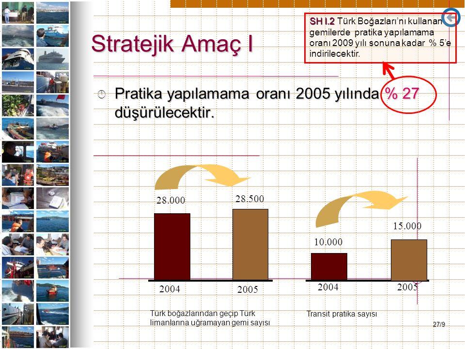 27/9 Stratejik Amaç I Â Pratika yapılamama oranı 2005 yılında % 27 düşürülecektir. 2004 2005 20042005 28.000 28.500 15.000 10.000 Türk boğazlarından g
