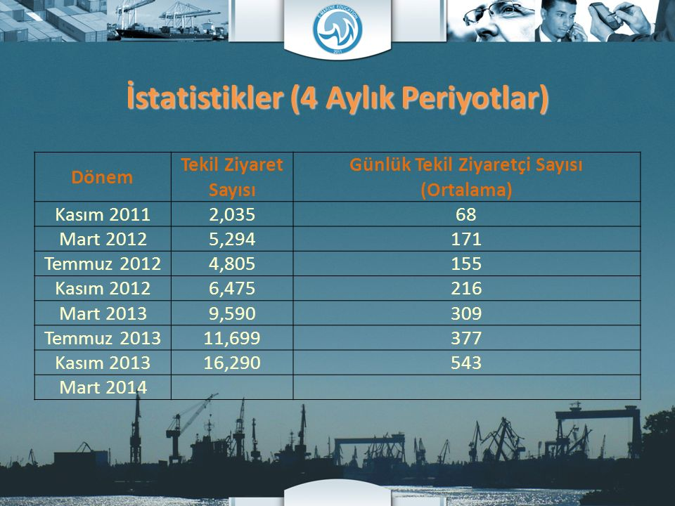 İstatistikler (4 Aylık Periyotlar) Dönem Tekil Ziyaret Sayısı Günlük Tekil Ziyaretçi Sayısı (Ortalama) Kasım 20112,03568 Mart 20125,294171 Temmuz 2012