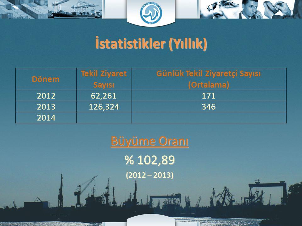İstatistikler (Yıllık) Dönem Tekil Ziyaret Sayısı Günlük Tekil Ziyaretçi Sayısı (Ortalama) 201262,261171 2013126,324346 2014 Büyüme Oranı % 102,89 (20