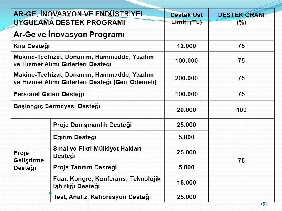 54 AR-GE, İNOVASYON VE ENDÜSTRİYEL UYGULAMA DESTEK PROGRAMI Destek Üst Limiti (TL) DESTEK ORANI (%) Ar-Ge ve İnovasyon Programı Kira Desteği12.00075 M