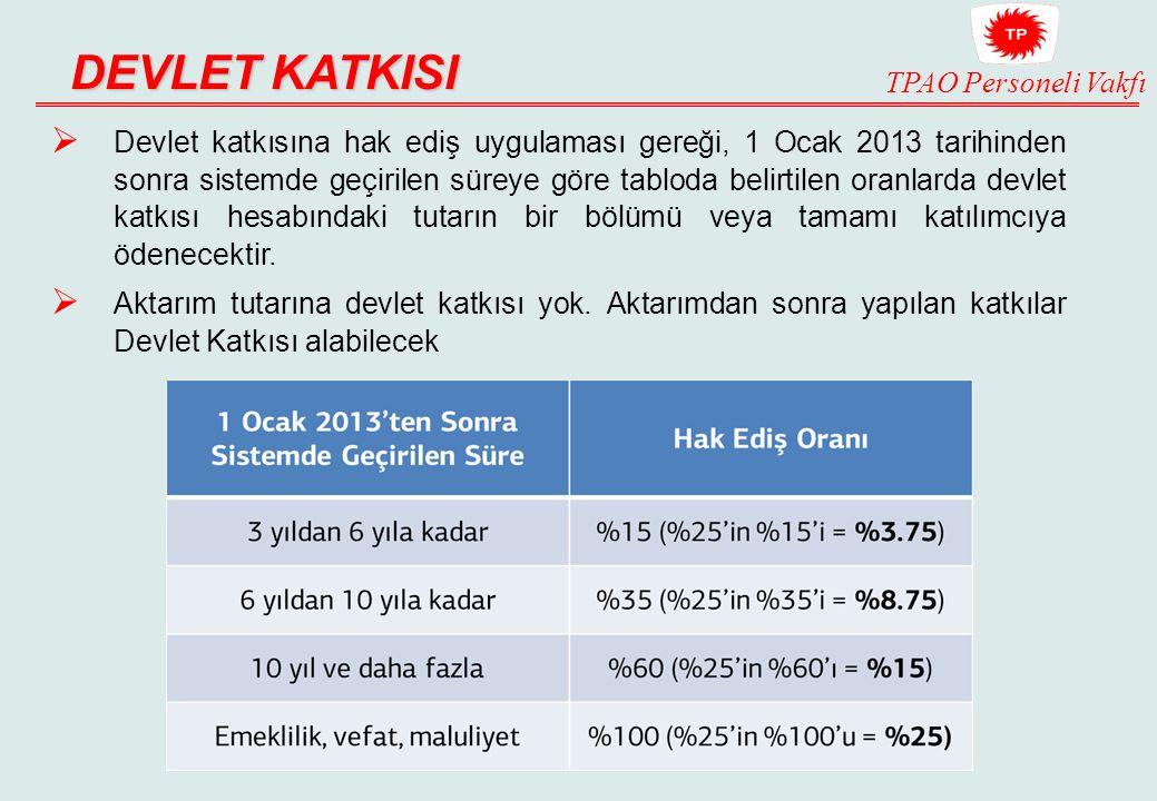 TPAO Personeli Vakfı DEVLET KATKISI  Devlet katkısına hak ediş uygulaması gereği, 1 Ocak 2013 tarihinden sonra sistemde geçirilen süreye göre tabloda