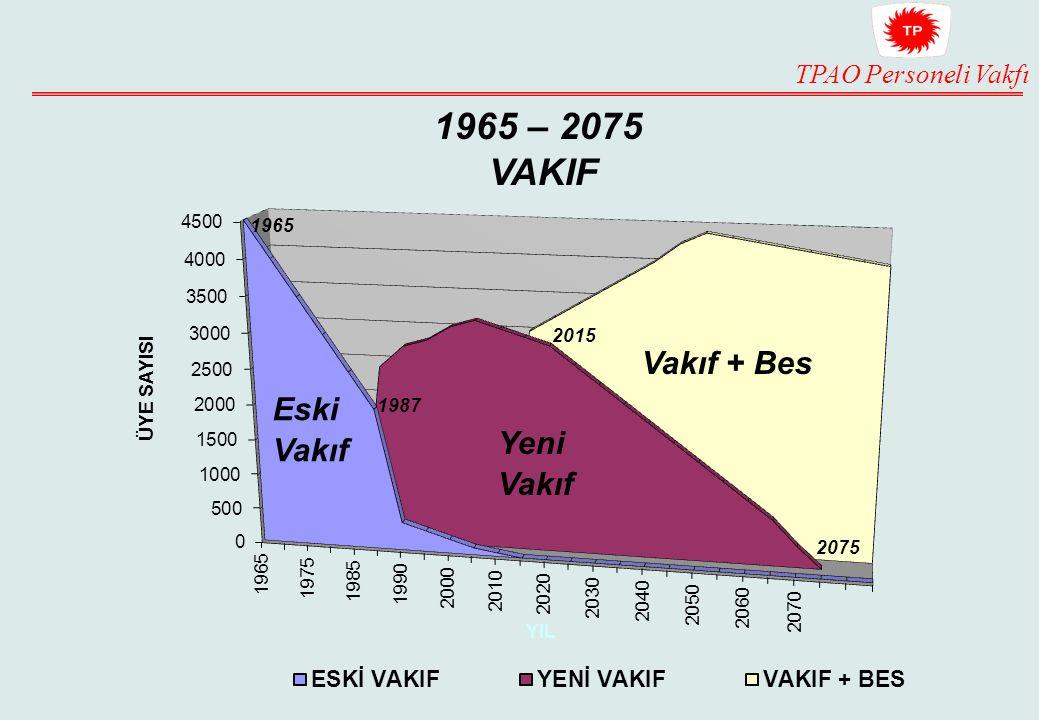 TPAO Personeli Vakfı Eski Vakıf Yeni Vakıf Vakıf + Bes 1965 – 2075 VAKIF 1987 2015 2075
