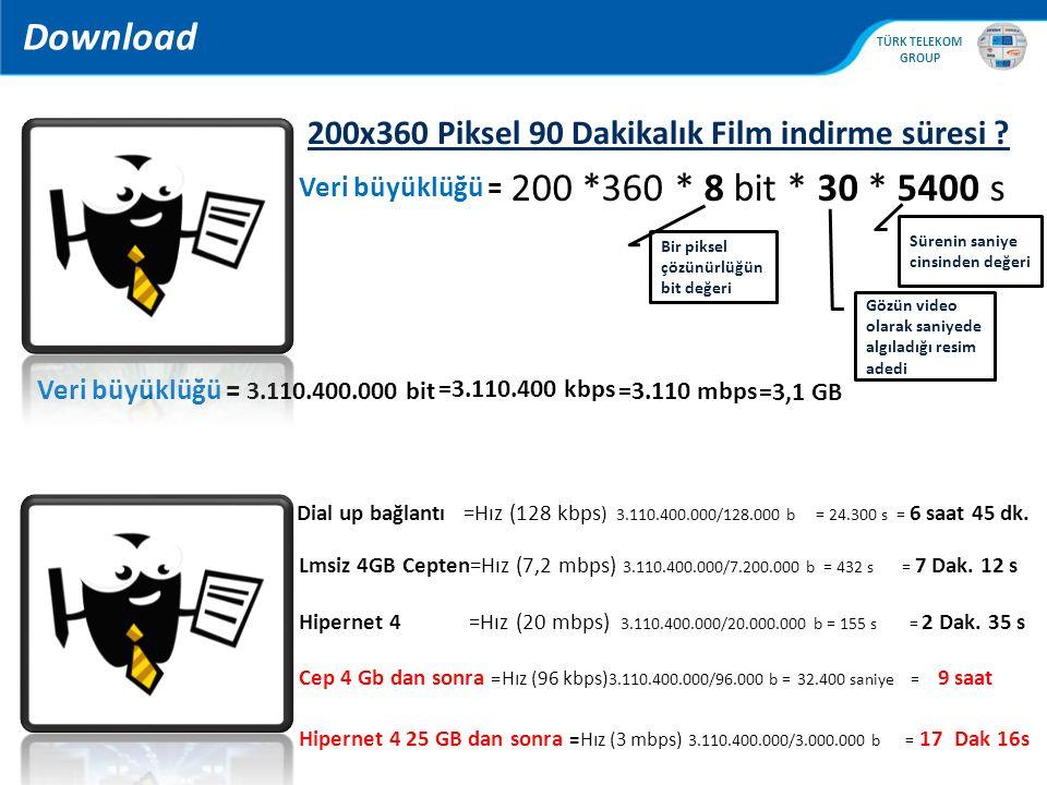 , TÜRK TELEKOM GROUP 200x360 Piksel 90 Dakikalık Film indirme süresi ? 200 *360 * 8 bit * 30 * 5400 s Bir piksel çözünürlüğün bit değeri Gözün video o