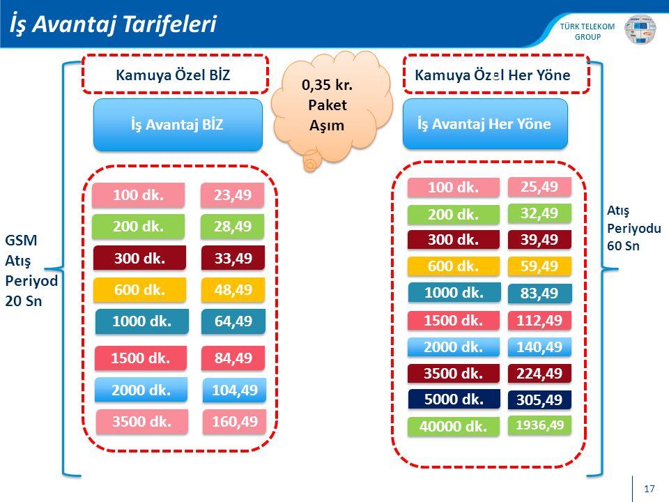 , TÜRK TELEKOM GROUP 17 İş Avantaj Tarifeleri İş Avantaj BİZ İş Avantaj Her Yöne 100 dk. 23,49 200 dk. 300 dk. 600 dk. 1000 dk. 1500 dk. 2000 dk. 28,4