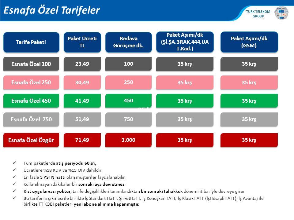 , TÜRK TELEKOM GROUP Esnafa Özel Tarifeler Tüm paketlerde atış periyodu 60 sn, Ücretlere %18 KDV ve %15 ÖİV dahildir En fazla 5 PSTN hattı olan müşter