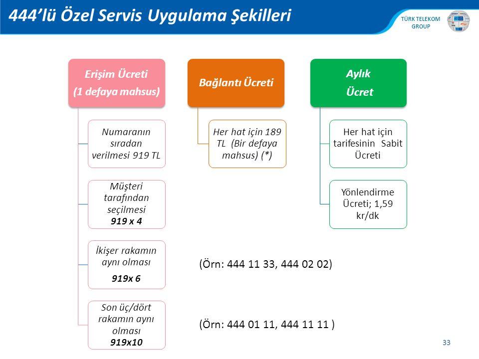 , TÜRK TELEKOM GROUP 444'lü Özel Servis Uygulama Şekilleri 33 Erişim Ücreti (1 defaya mahsus) Numaranın sıradan verilmesi 919 TL Müşteri tarafından se