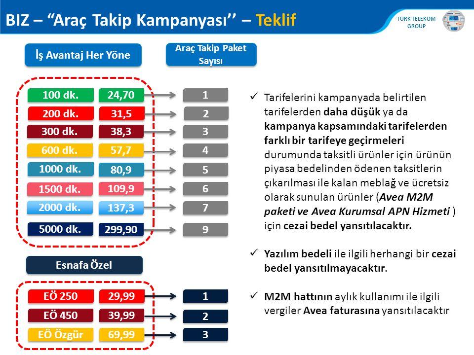 ", TÜRK TELEKOM GROUP BIZ – ""Araç Takip Kampanyası'' – Teklif İş Avantaj Her Yöne 300 dk. 5000 dk. 600 dk. 1000 dk. 1500 dk. 2000 dk. 38,3 57,7 80,9 10"