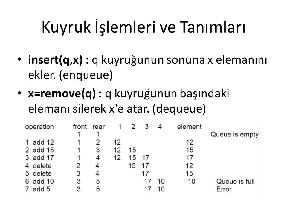 Kuyruk İşlemleri ve Tanımları insert(q,x) : q kuyruğunun sonuna x elemanını ekler. (enqueue) x=remove(q) : q kuyruğunun başındaki elemanı silerek x'e