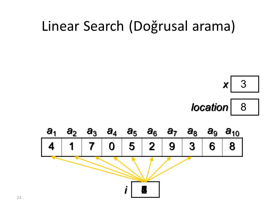24 Linear Search (Doğrusal arama) 4170529368 a1a1a1a1 a2a2a2a2 a3a3a3a3 a4a4a4a4 a5a5a5a5 a6a6a6a6 a7a7a7a7 a8a8a8a8 a9a9a9a9 a 10 i23456781x3 locatio